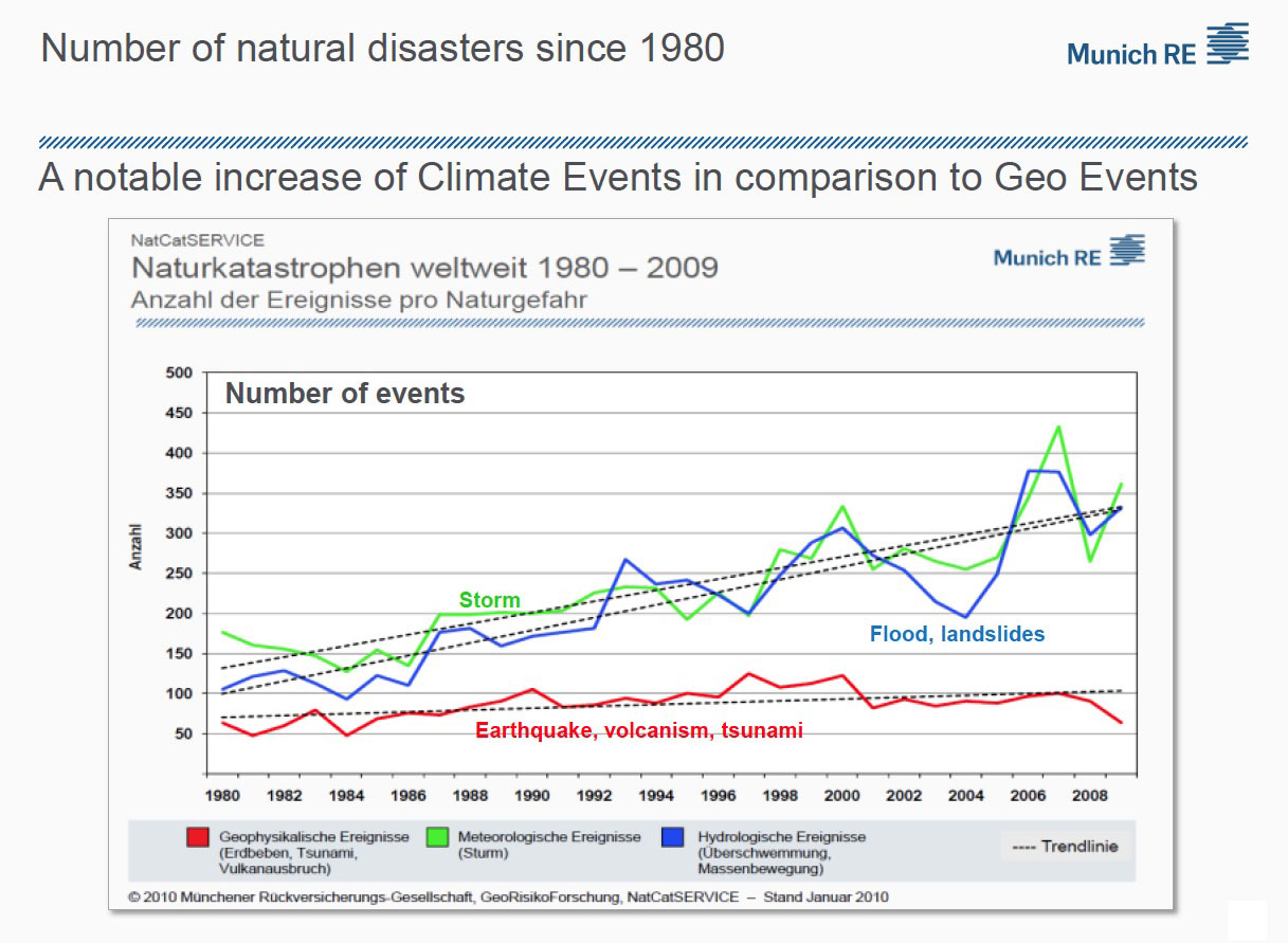 levertouch-blog-number-natural-disasters