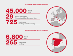 Storm Incidents Infography