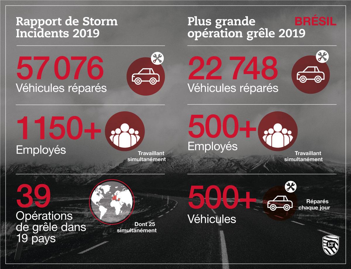 Rapport Lever Touch: saison de grêle 2019 et nouveautés 2020