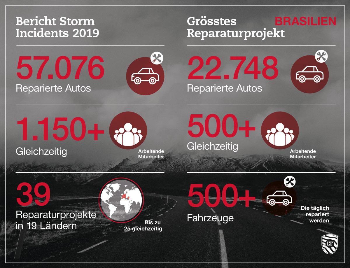 Storm Incidents