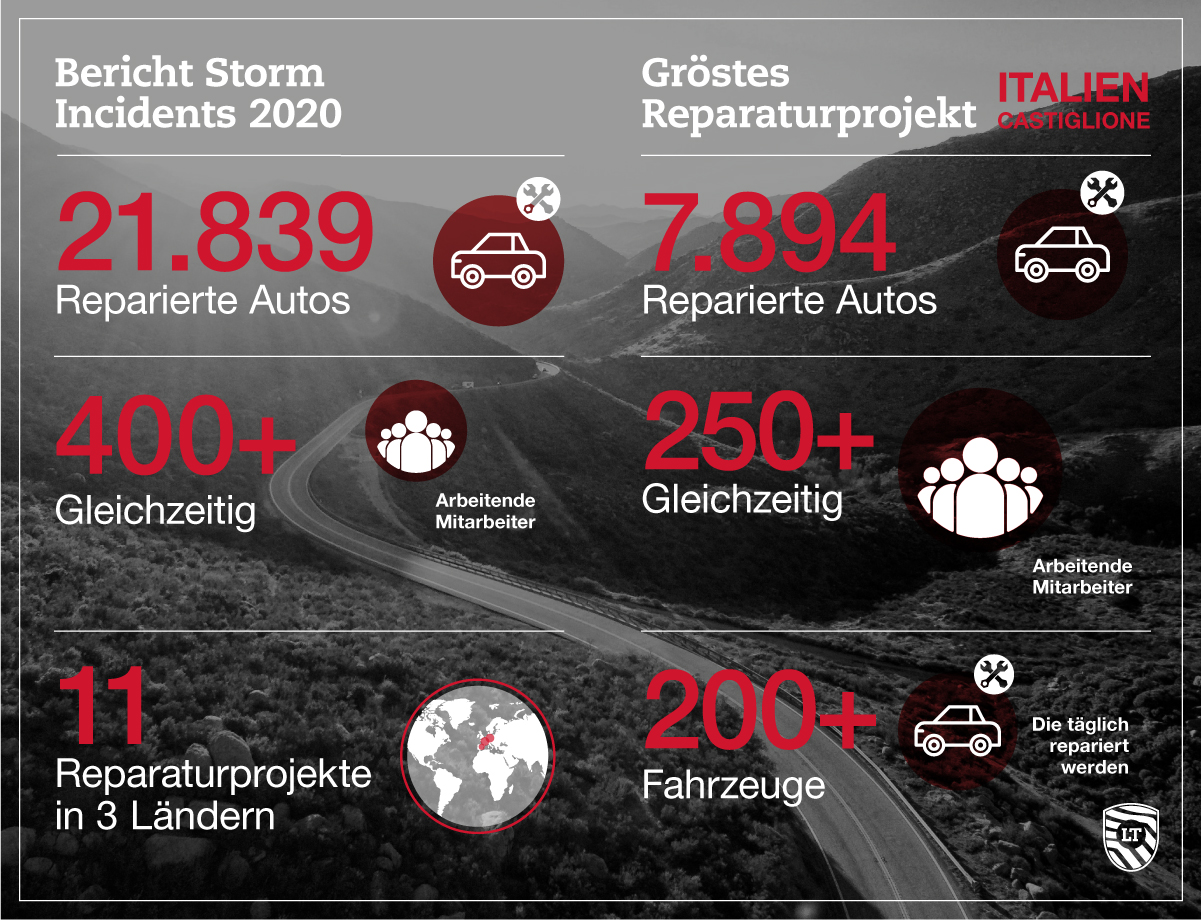 Bericht Storm Incidents 2020