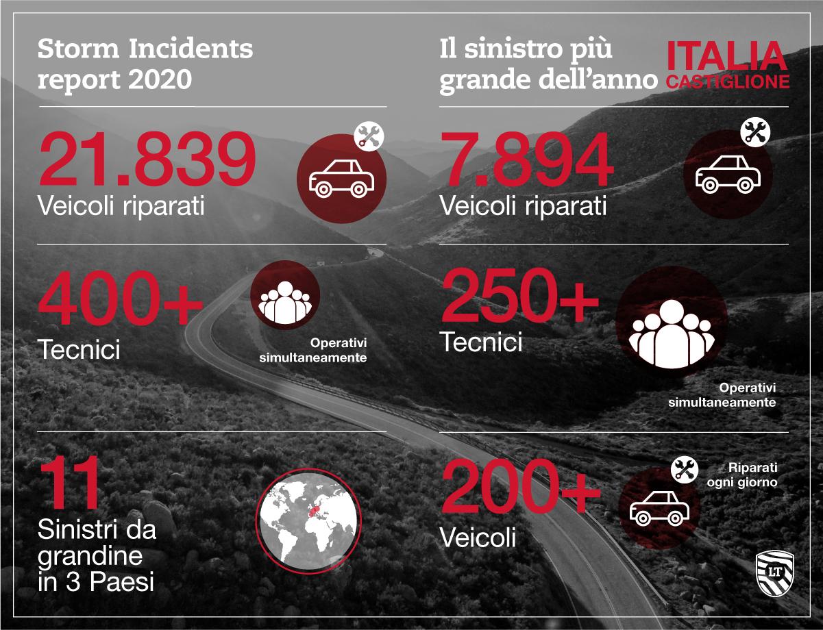 Storm Incident Report 2020